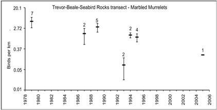 Three of eight charts. The charts track trends in Marbled Murrelet density from repeated at-sea boat surveys at eight sites in British Columbia: Laskeek Bay (birds per kilometre, 1991-2009); Trevor Channel (birds on water, 1980-2000); Trevor-Beale-Seabird Rocks Transect (birds per kilometre, 1979-2005); Broken Group Inner Transect (birds per kilometre, 1991-2006); Broken Group Outer Transect (birds per square kilometre, 1995-2006); West Coast Trail (birds per square kilometre, 1994-2006); Tofino Transect, Clayoquot Sound (birds per square kilometre, 1996-2000); Flores Transect, Clayoquot Sound (birds per square kilometre, 1996-2000). Statistical results from these data are summarized in Table 9 of the status report. Mean and standard error are shown with the sample sizes (number of days surveyed). Trend lines are included for statistically significant trends.