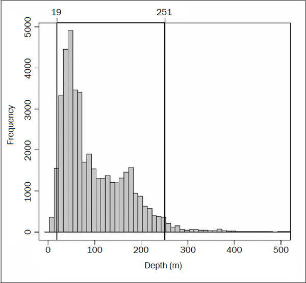 Histogram of the capture depth of Yelloweye Rockfish (see long description below).