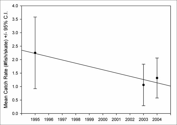 Chart showing Yelloweye Rockfish mean catch rates and 95 percent confidence intervals by year (see long description below).