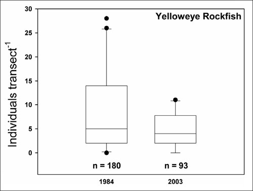 Boxplot of number of Yelloweye Rockfish (see long description below).