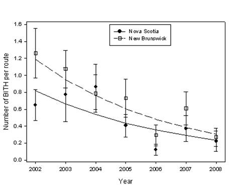 Chart showing the mean number of Bicknell's Thrush per route in New Brunswick and Nova Scotia between 2002 and 2008. The predicted lines are fitted based on the regression model.