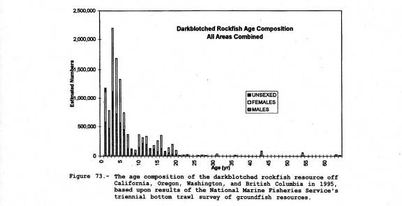 Chart showing the age composition of Darkblotched Rockfish collected by the bottom trawl off California, Oregon, Washington, and British Columbia in 1995.