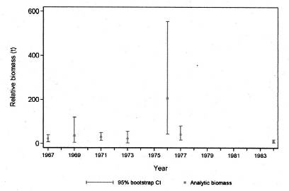 Chart showing relative biomass estimates for Darkblotched Rockfish from the Goose Island Gully GB Reed trawl surveys from 1967 to 1984.