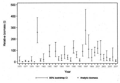 Chart showing relative biomass estimates for Darkblotched Rockfish from the west coast Vancouver Island shrimp trawl survey from 1975 to 2007.