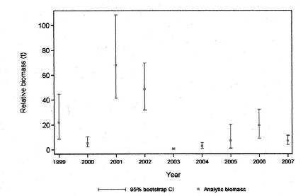 Chart showing relative biomass estimates for Darkblotched Rockfish from the Queen Charlotte Sound shrimp trawl survey from 1999 to 2007.