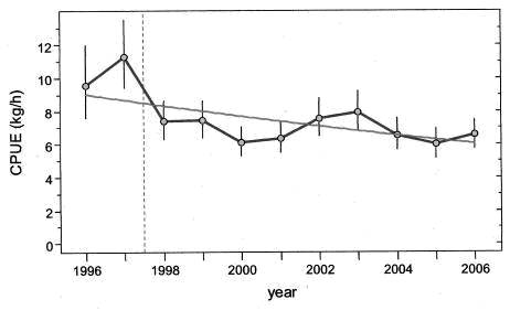 Chart showing the annual index in Darkblotched Rockfish commercial trawl catch per unit effort data from 1996 to 2006.