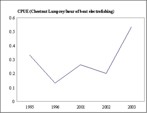 Chart tracking catch-per-unit effort for the Chestnut Lamprey in the Assiniboine River, Manitoba, from 1995 to 2003.