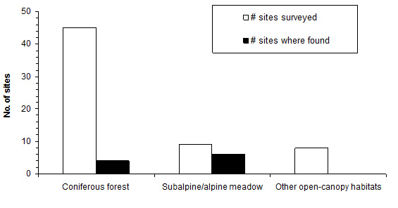 Chart illustrating the frequency of detection of Haida Gwaii Slug (see long description below).