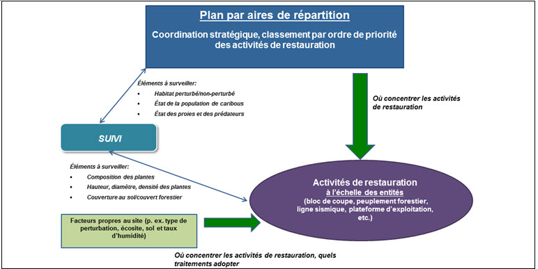 aires de répartition