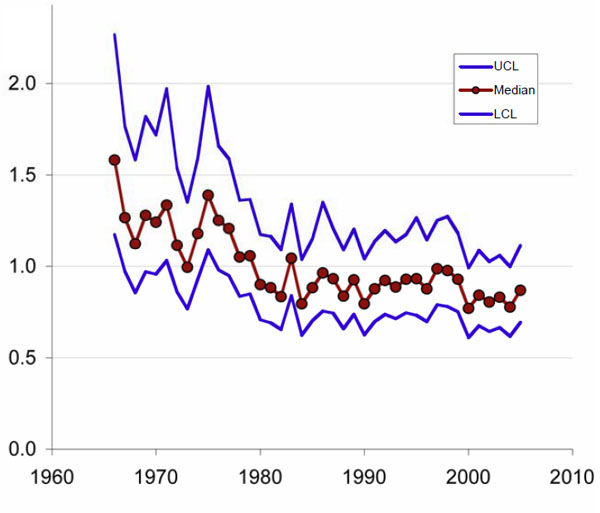Chart showing Indices of relative abundance for Horned Grebes observed during all Christmas Bird Counts in the United States and Canada from 1966 to 2005.