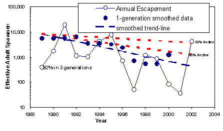 Line chart showing the annual and one-generation (four year average) smoothed abundance estimates for the estimated population of effective adult spawners (fence count adjusted for prespawn mortality) over the last three generations (12 years).