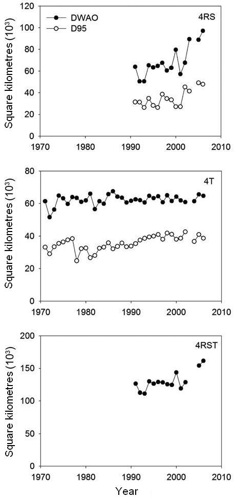 Three charts showing trends (see long description below).