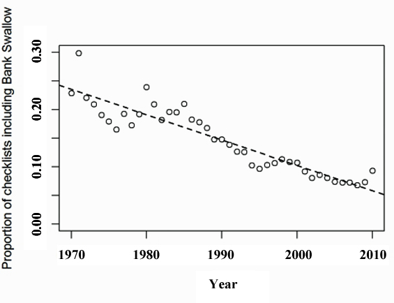 The proportion of checklists that included the Bank Swallow submitted to Étude des populations d'oiseaux du Québec (ÉPOQ) from 1970-2010 (see long description below).